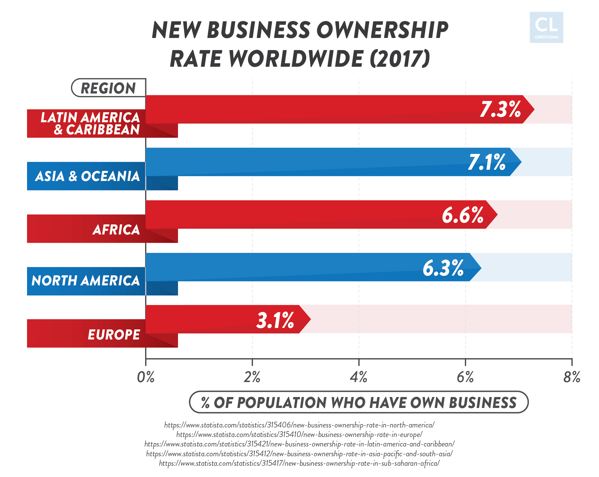 New Business Ownership Rate Worldwide