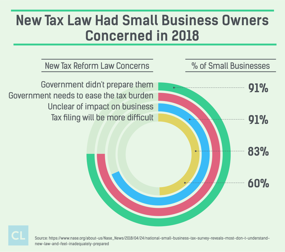 New Tax Law Had Small Business Owners Concerned in 2018