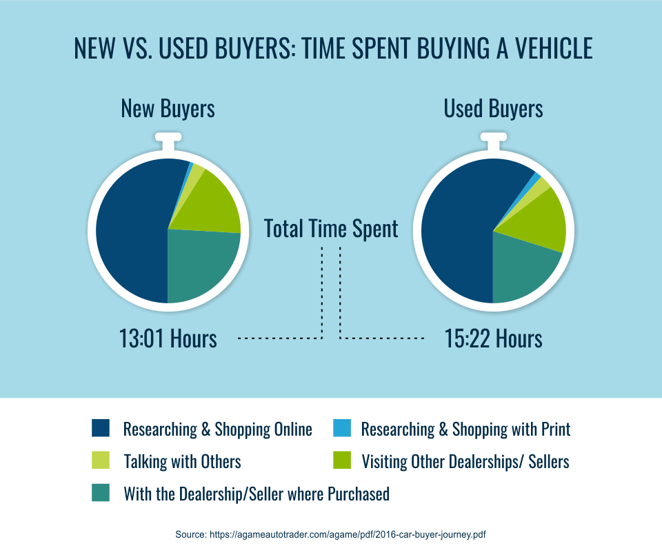 new vs used buyers: time spent buying a vehicle