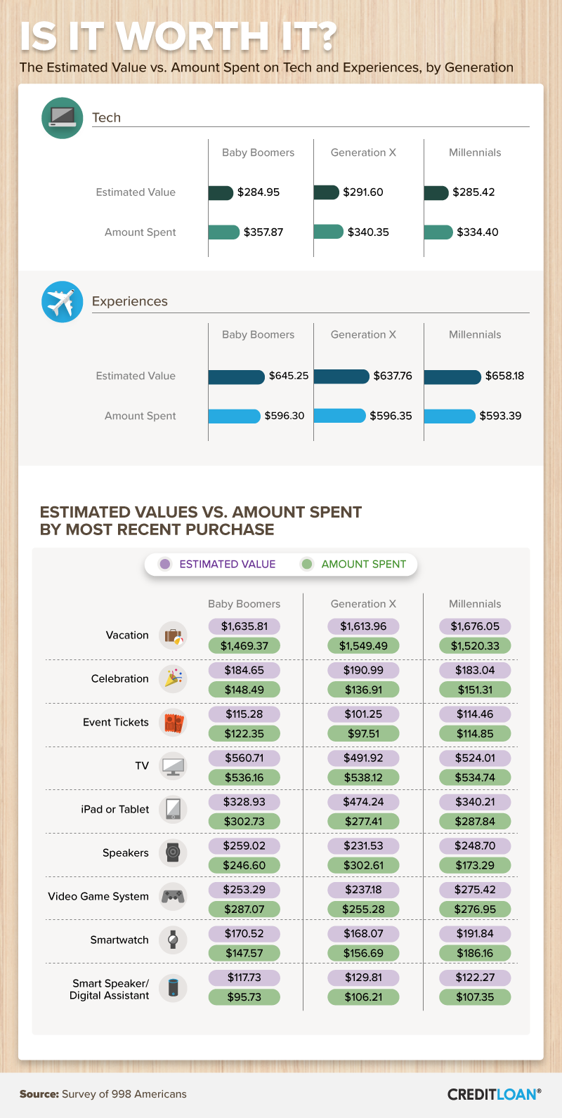 Is It Worth It?: The estimated value vs. amount spent on tech and experiences by generation