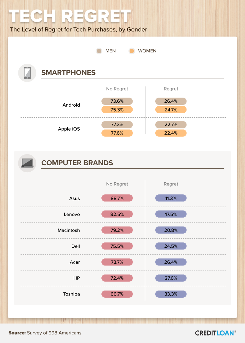 Tech Regret: The Level of Regret for Tech Purchases, by Gender and Type