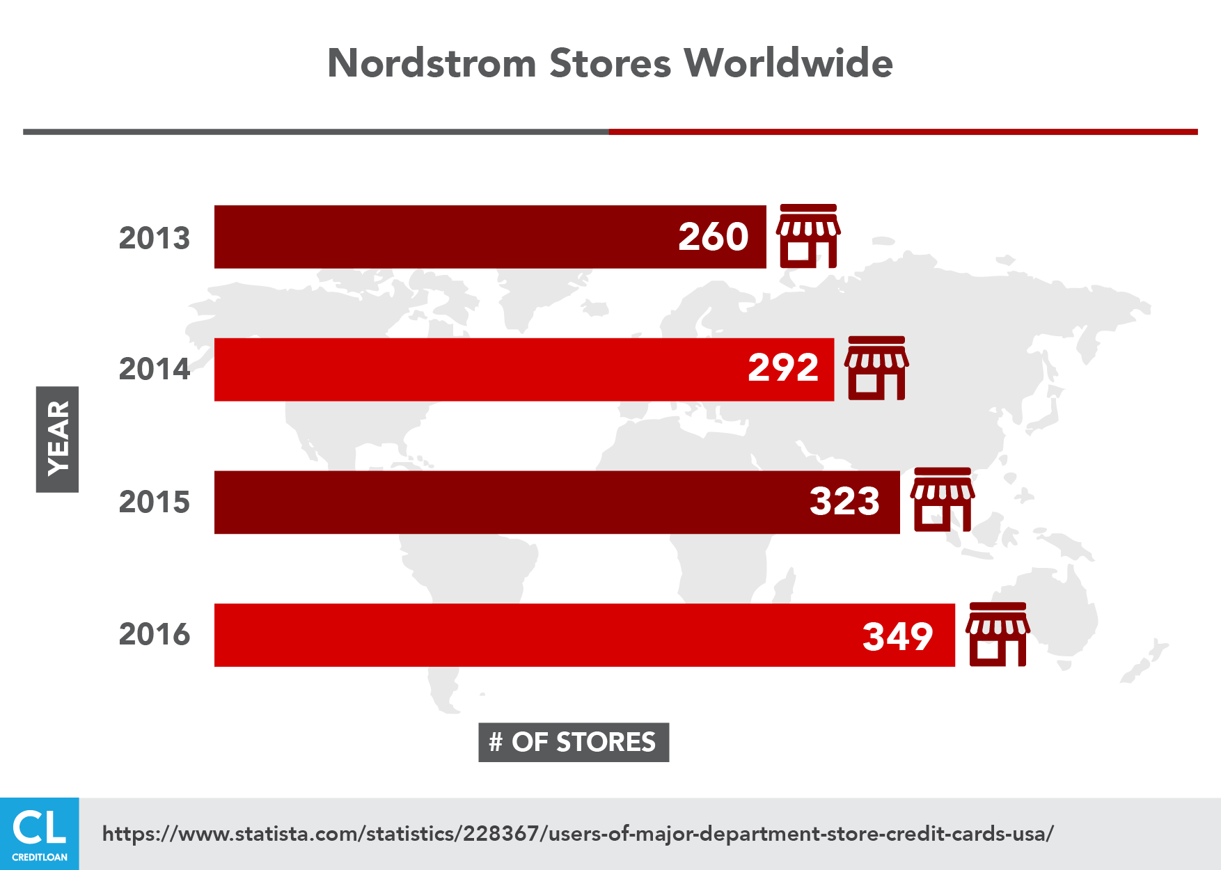 Nordstrom Stores Worldwide from 2013-2016
