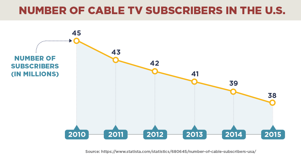 Number of cable subscribers in the US