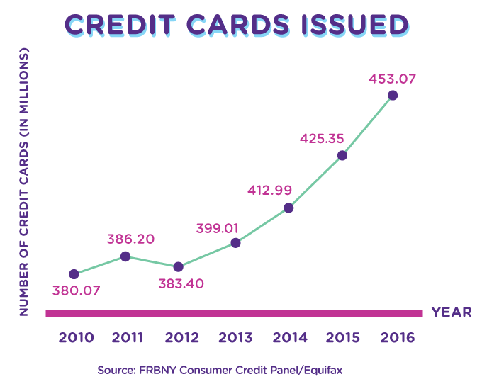 Number of credit cards issued