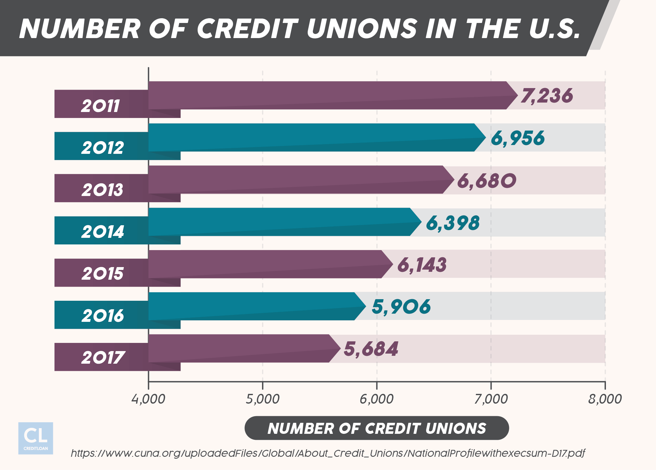 Number of Credit Unions in the U.S. 2011-2017