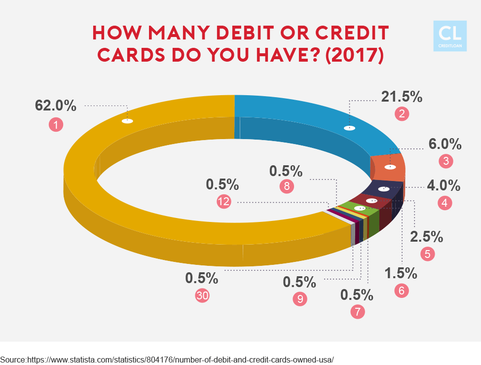 Number of Debit or Credit Cards Americans Have 2017