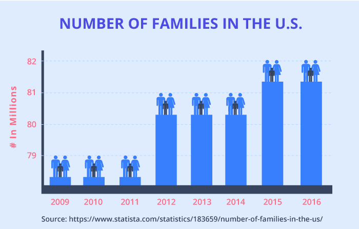Number of families in the U.S.