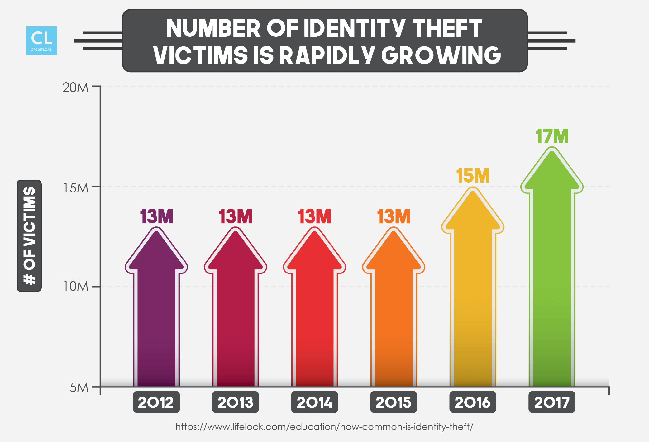 Number of Identity Theft Victims from 2012-2017
