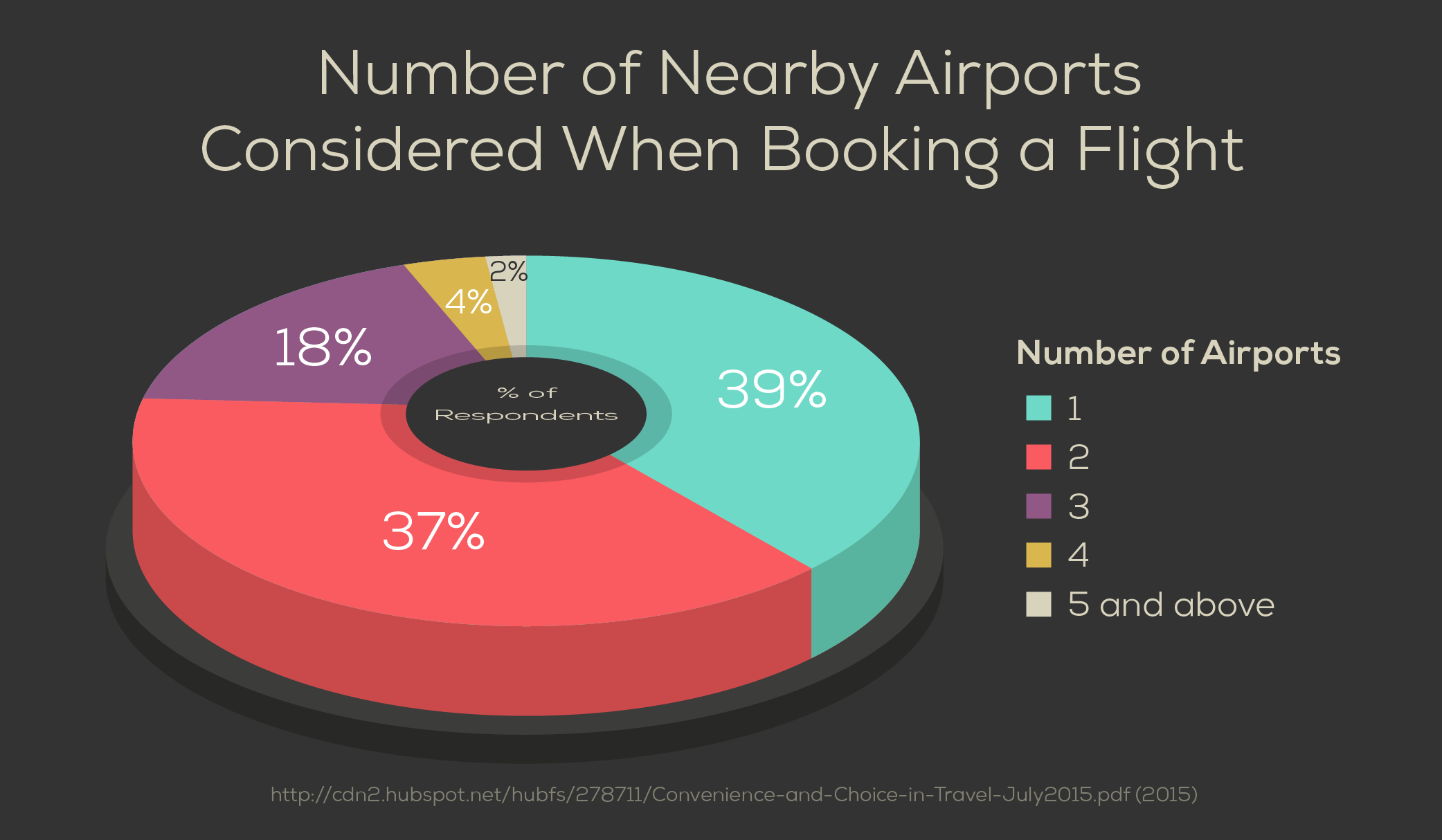 Number of Nearby Airports Considered When Booking a Flight