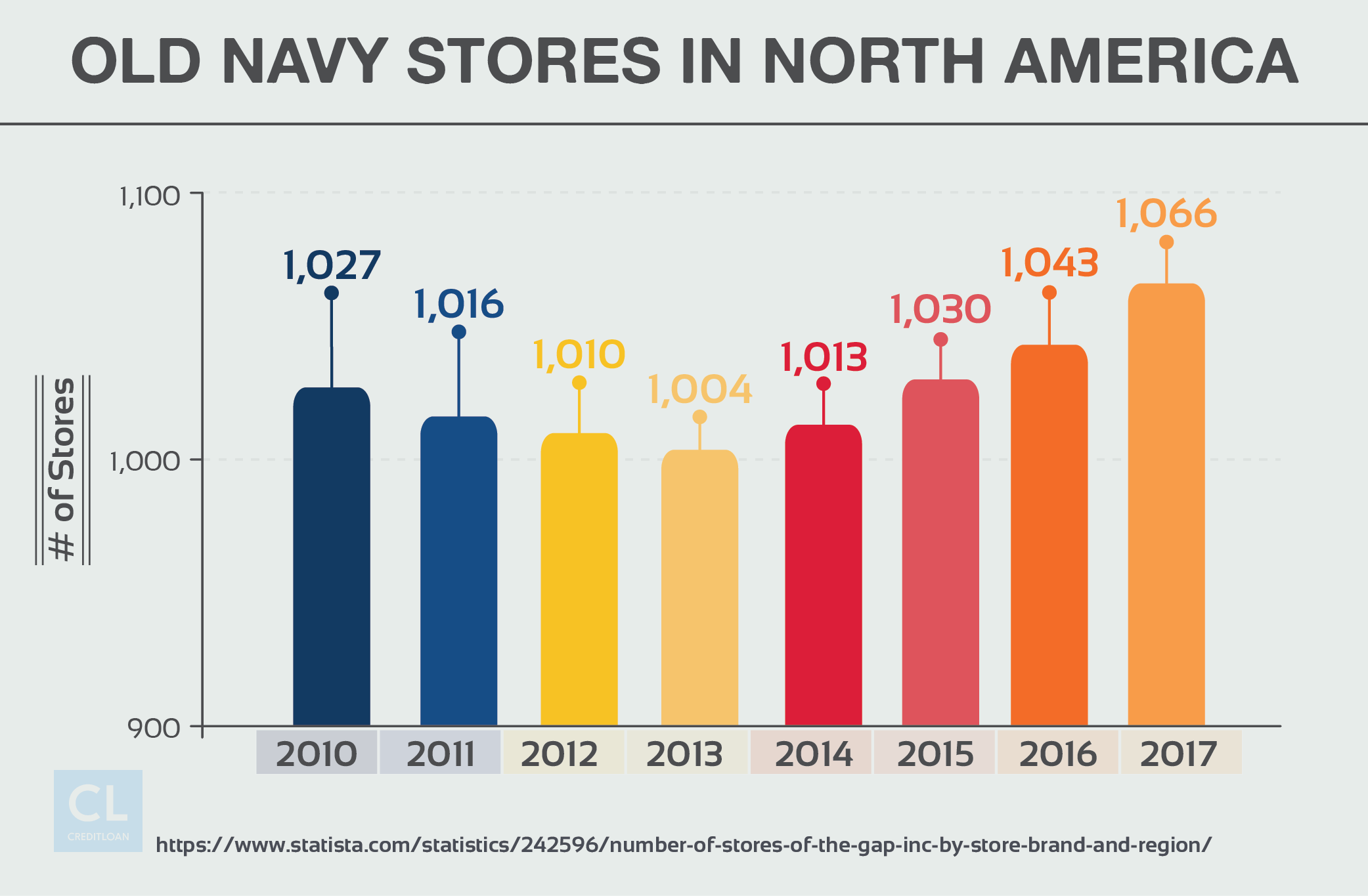 Number of Old Navy Stores In North America 2010-2016
