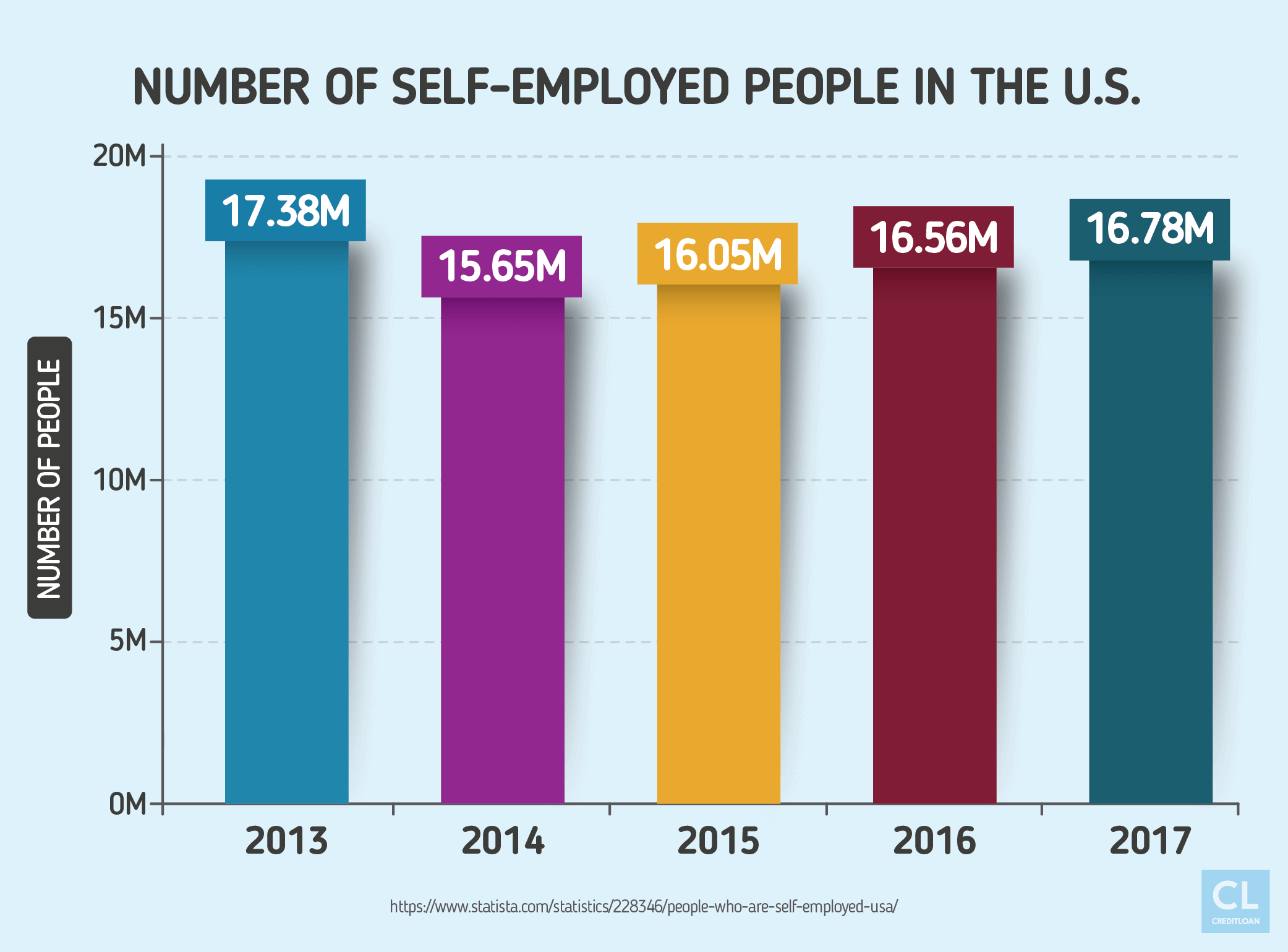 Number of Self-employed People in the US