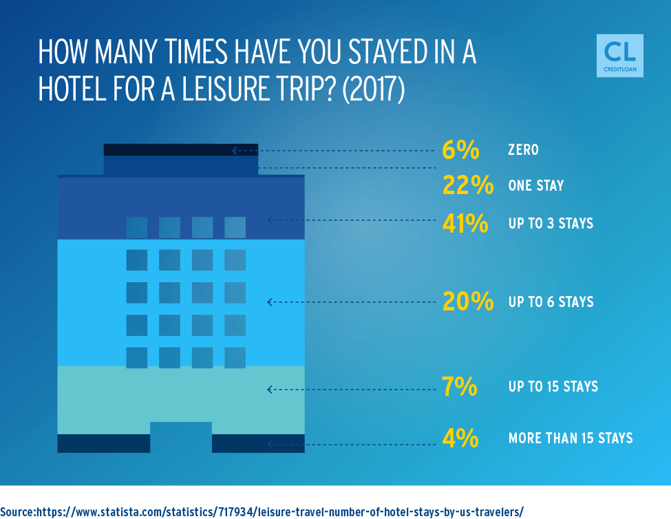 Number of Times Americans Stayed in a Hotel for a Leisure Trip