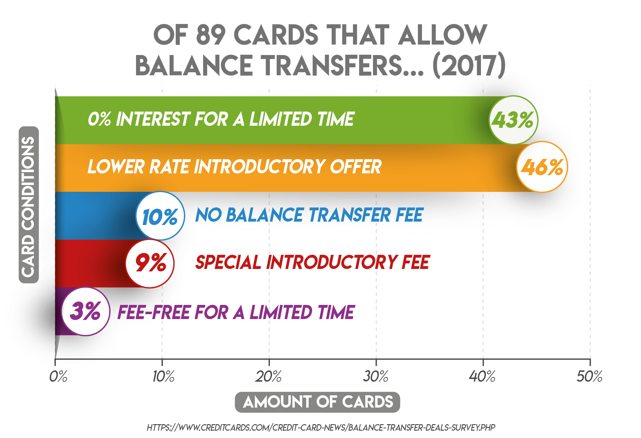 Of 89 Cards that Allow Balance Transfers... (2017)