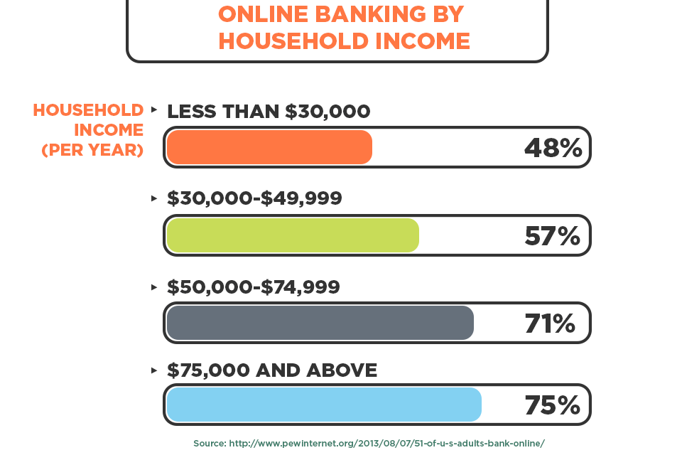 Online banking by household income