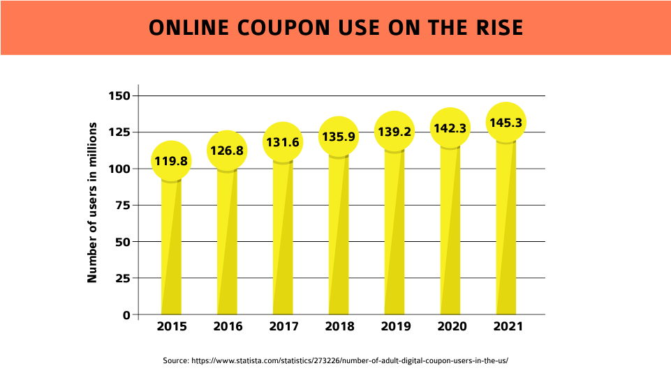 online coupon use on the rise