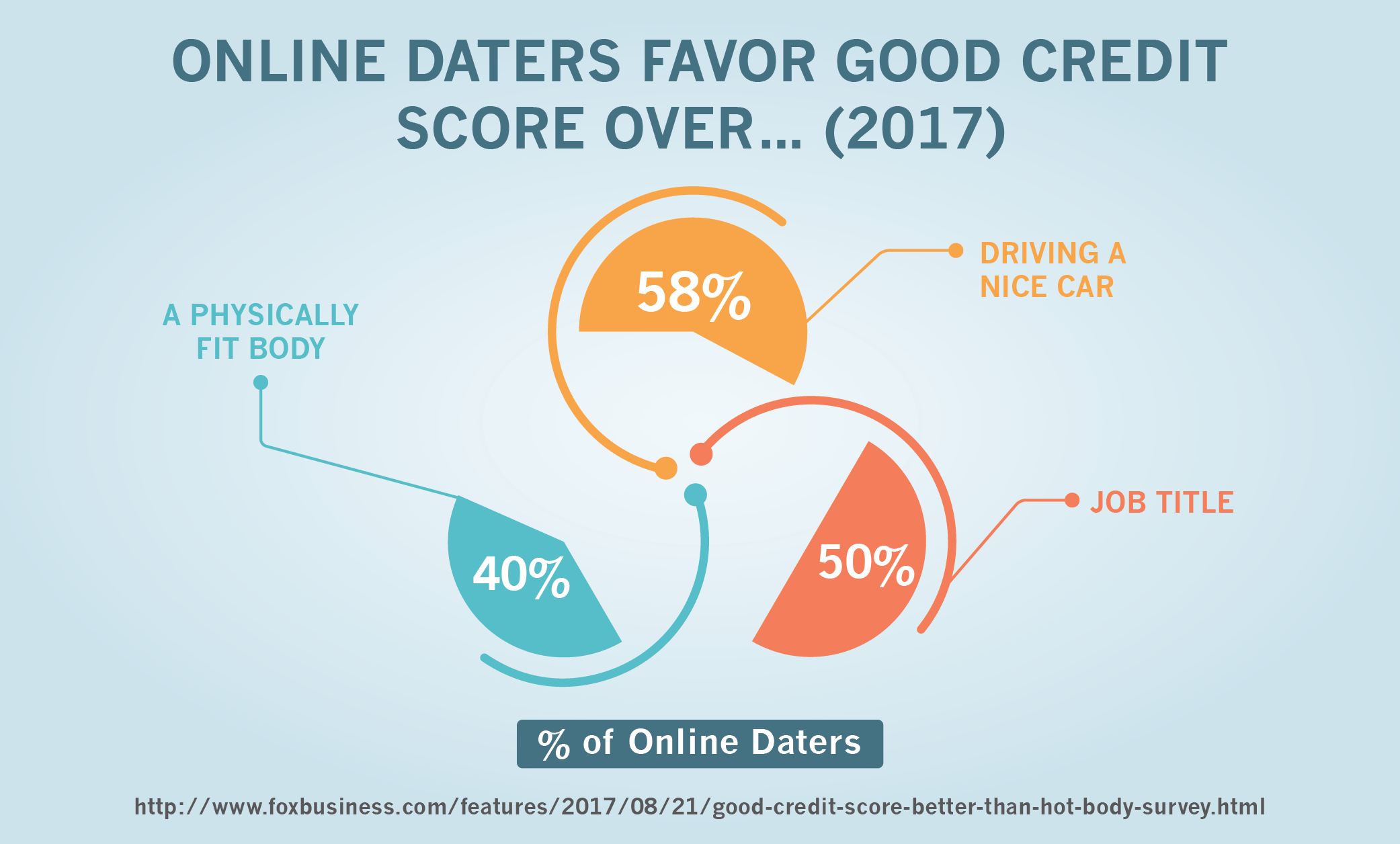 Online Daters Favor Good Credit Score Over… (2017)