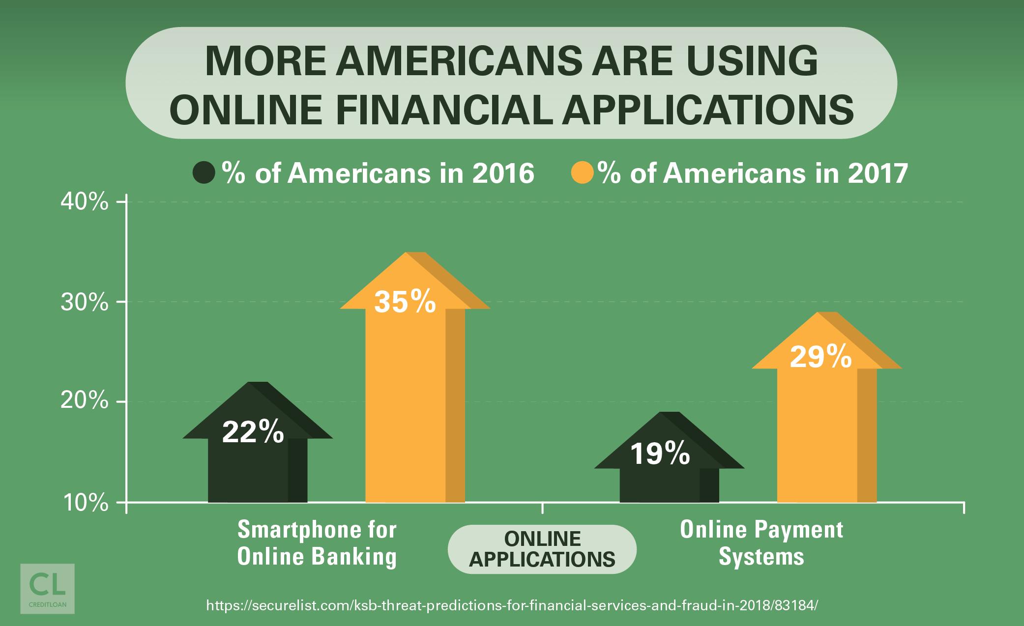 Online Financial Application Usage 2016-2017
