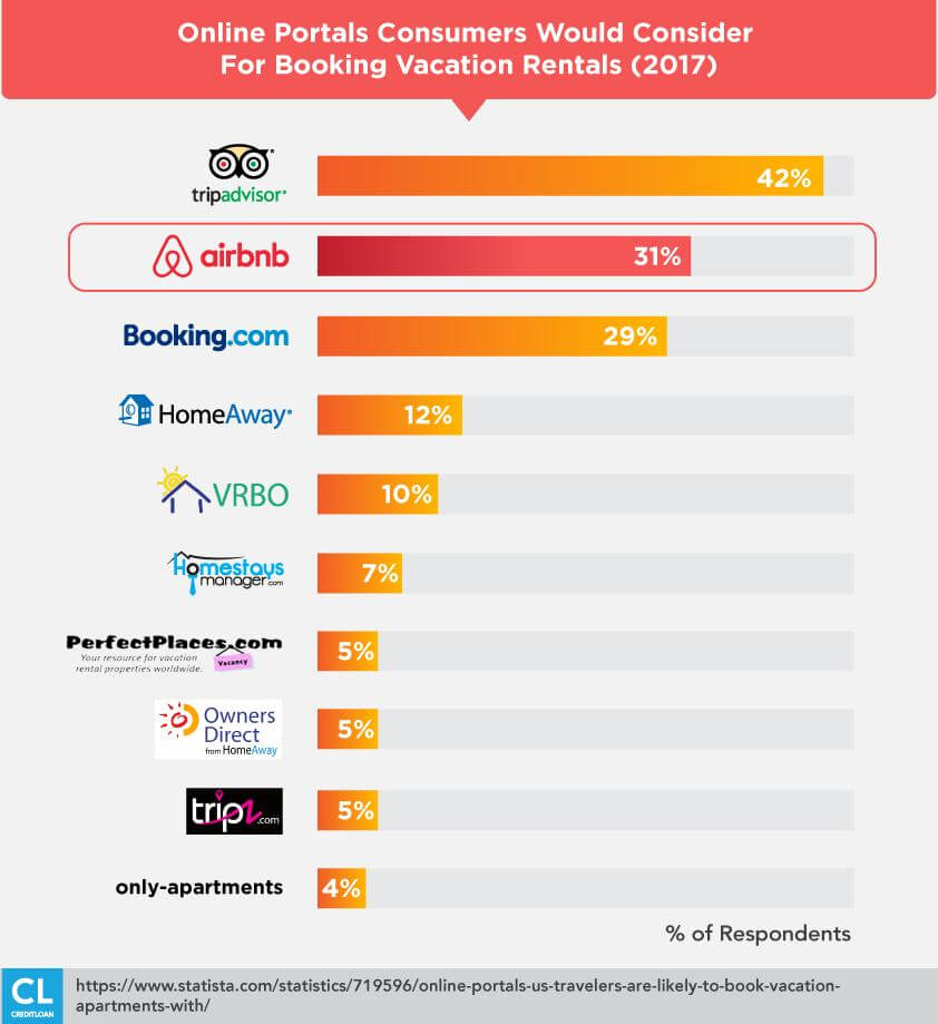 Online Portals For Booking Vacation Rentals Usage stats