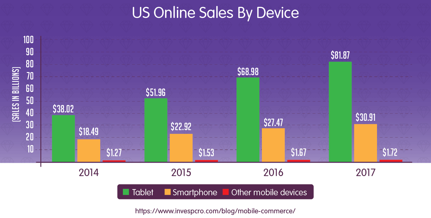 online sales by device