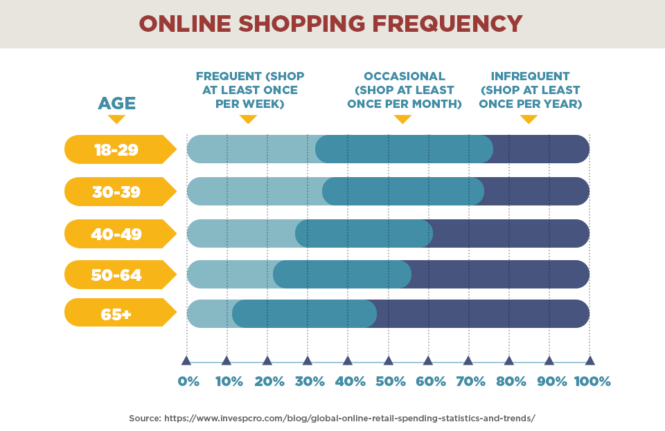 Online shopping frequency stats