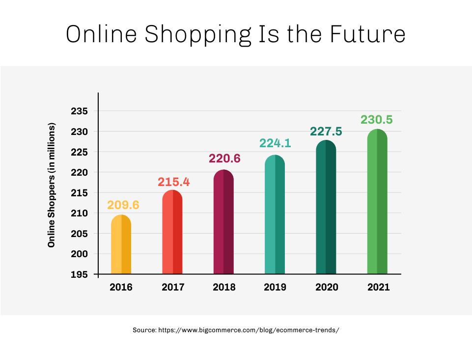 Charted growth of online shoppers by year