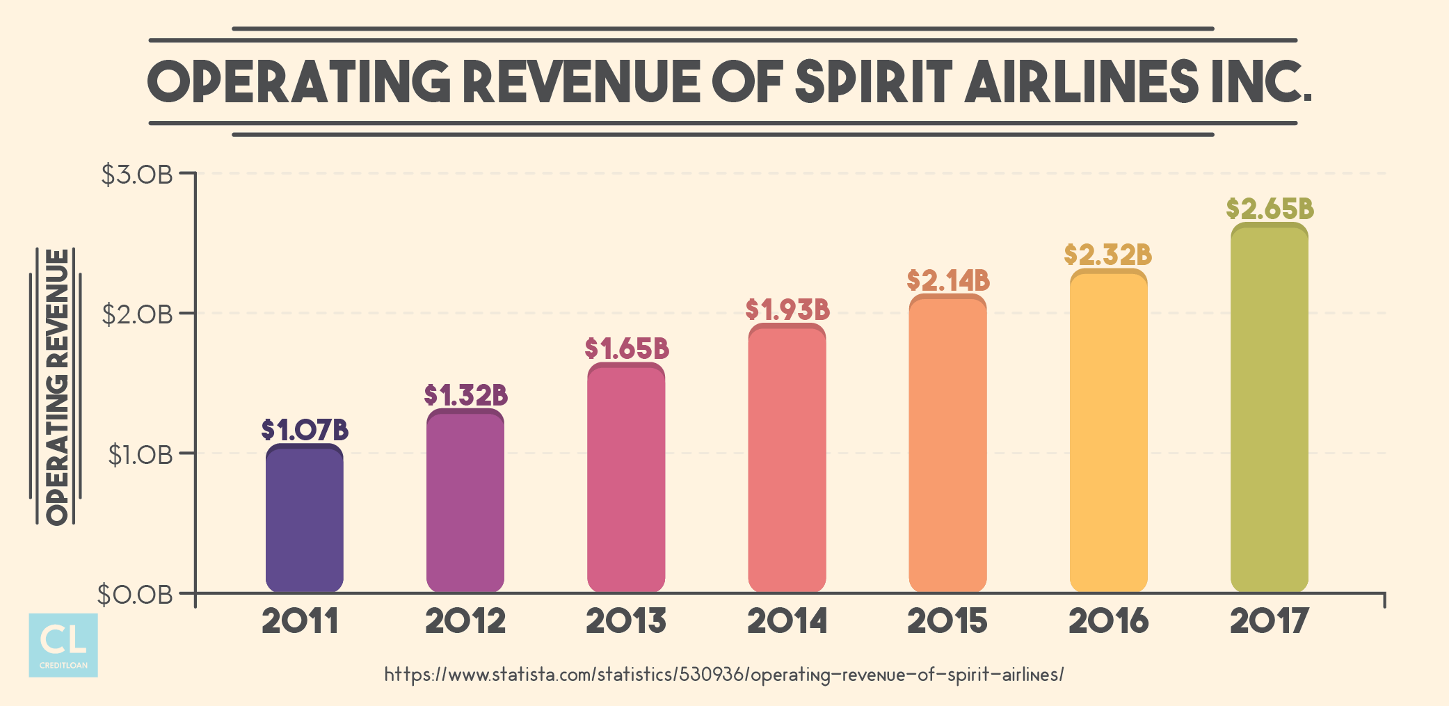 Operating Revenue of Spirit Airlines Inc. from 2011-2017