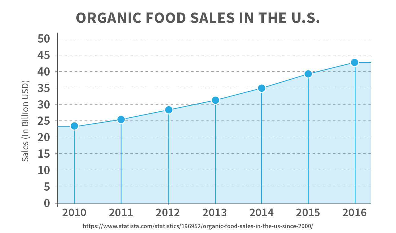 Organic food sales in the U.S.