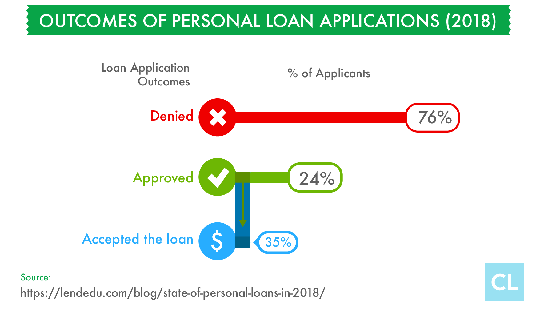 Outcomes of Personal Loan Applications