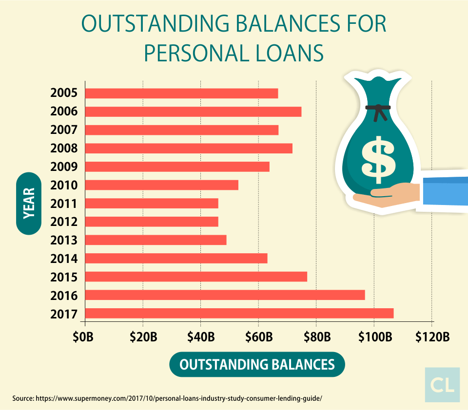 Outstanding Balances for Personal Loans 2005-2017