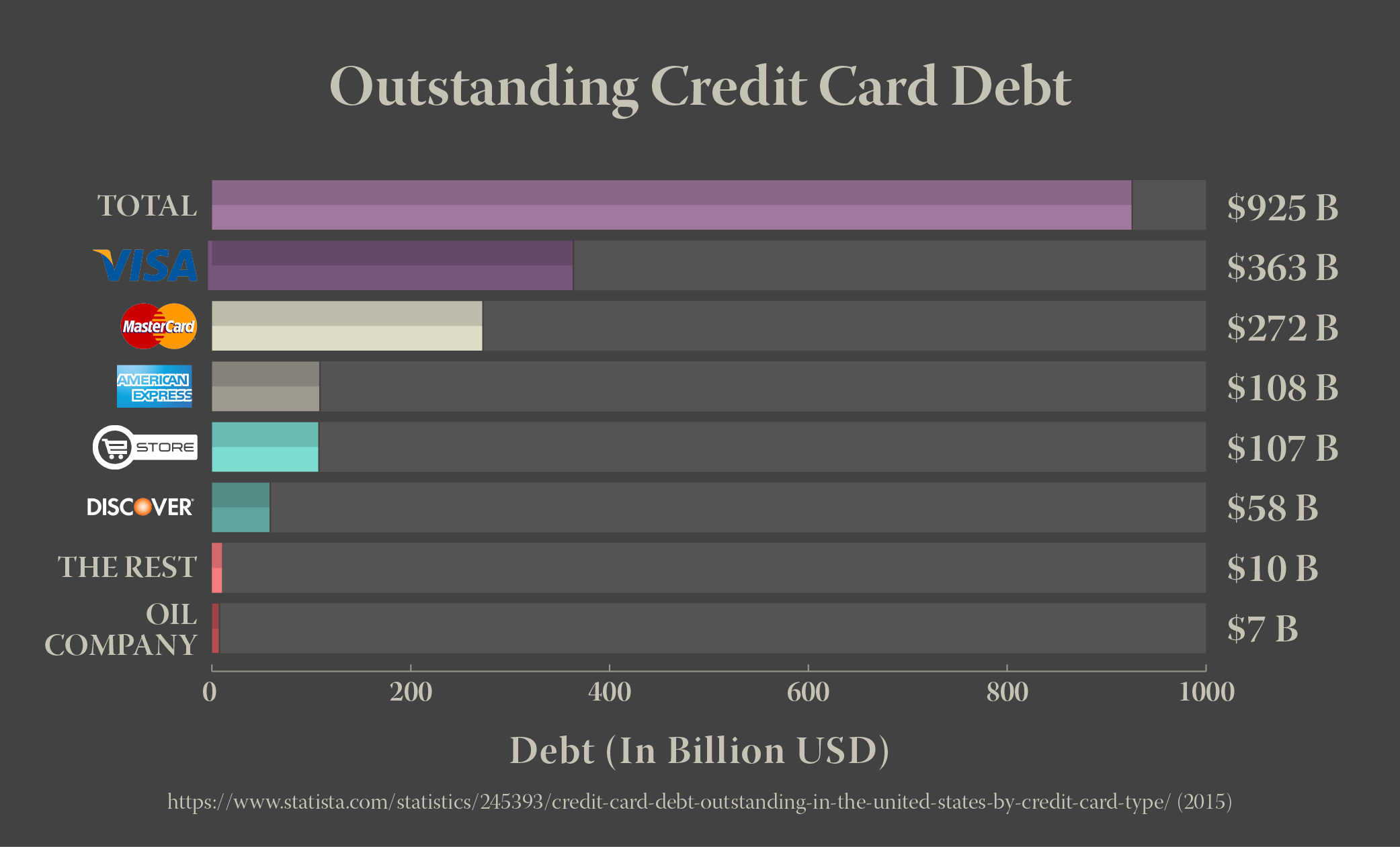 Outstanding Credit Card Debt