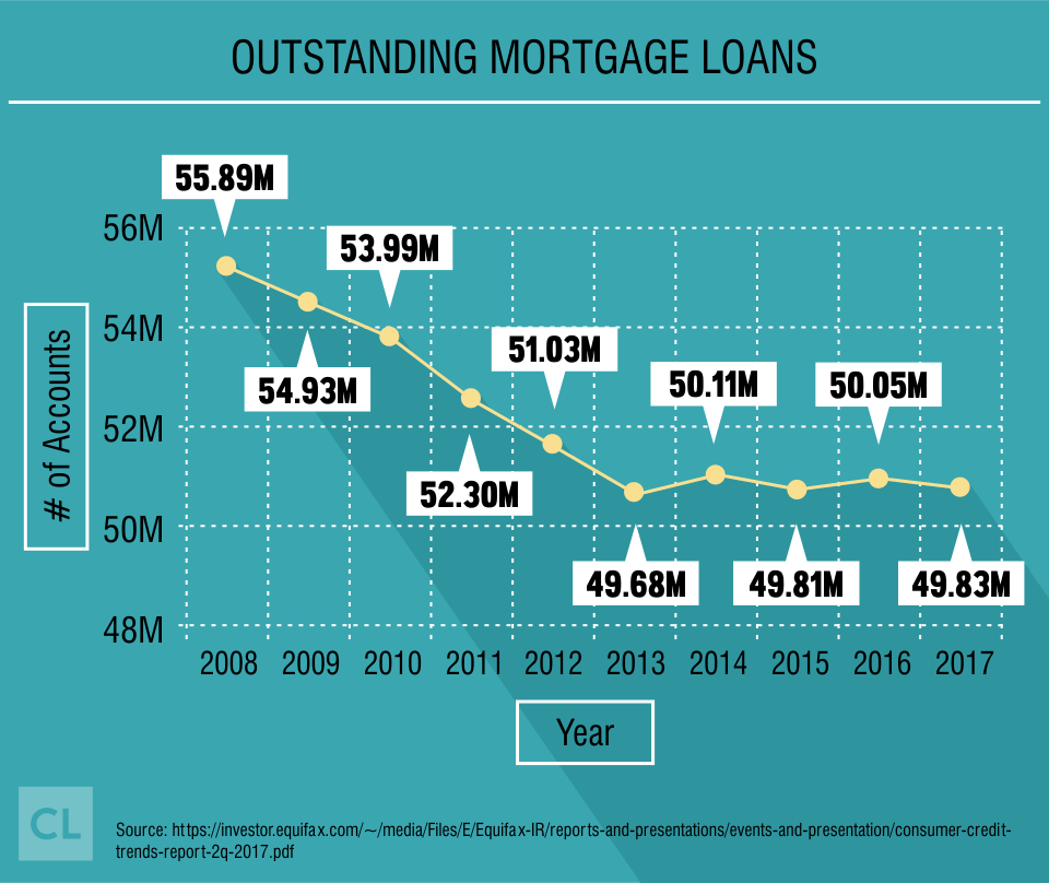 Outstanding Mortgage Loans from 2008-2017