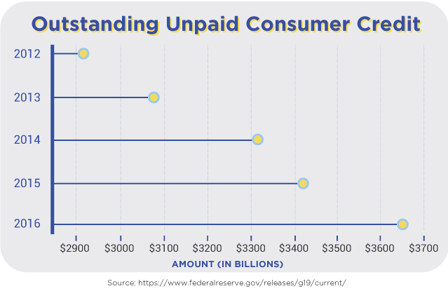 Outstanding Unpaid Consumer Credit