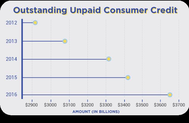 Outstanding Unpaid Consumer Credit