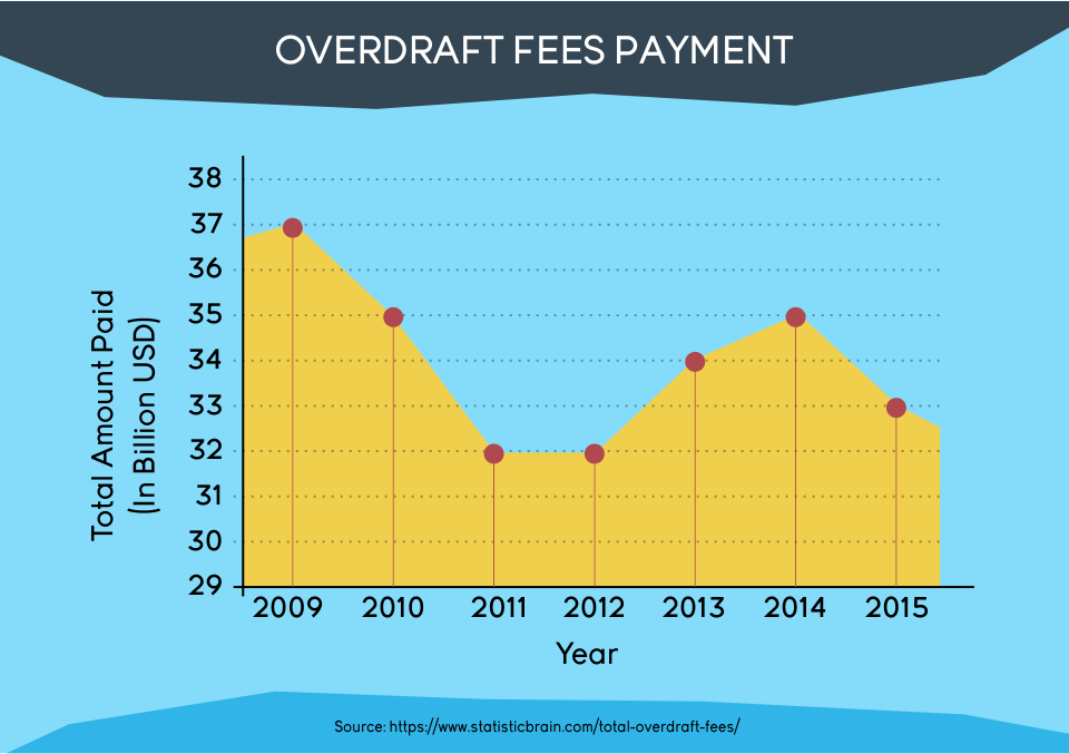Overdraft fees payment