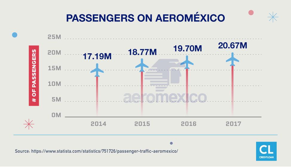 Passengers On Aeroméxico from 2014-2017