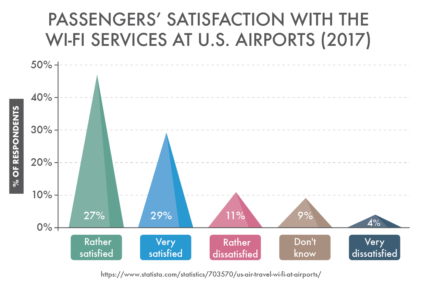 Passengers' Satisfaction With The Wi-Fi Services at U.S. Airports (2017)