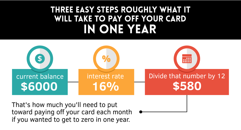 Pay off credit card in one year image