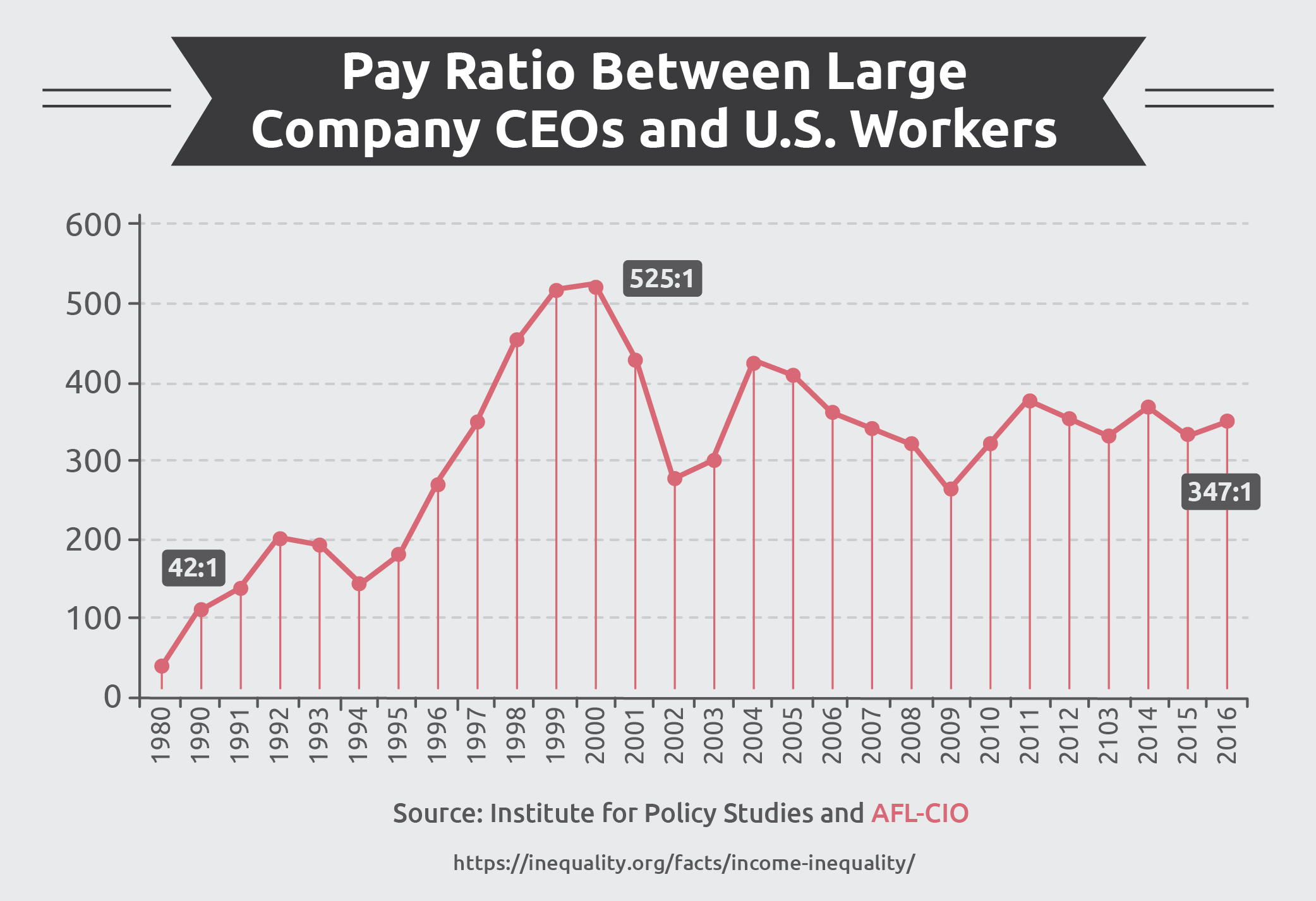 Pay Ratio Between Large Company CEOs and U.S. Workers