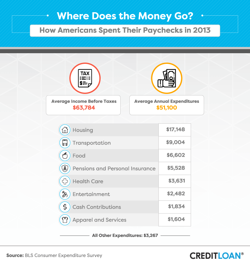 How Americans Spent Their Paychecks in 2013