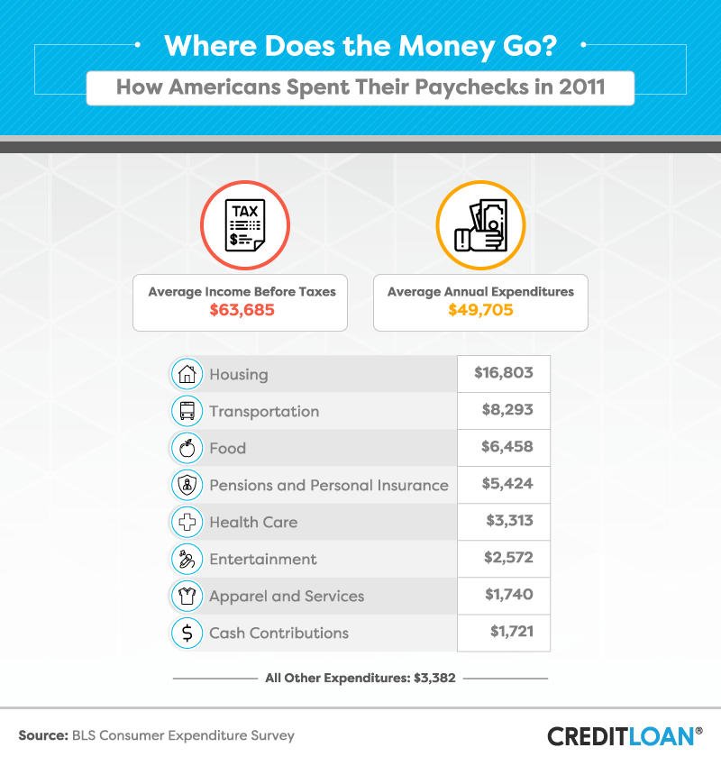 How Americans Spent Their Paychecks in 2011