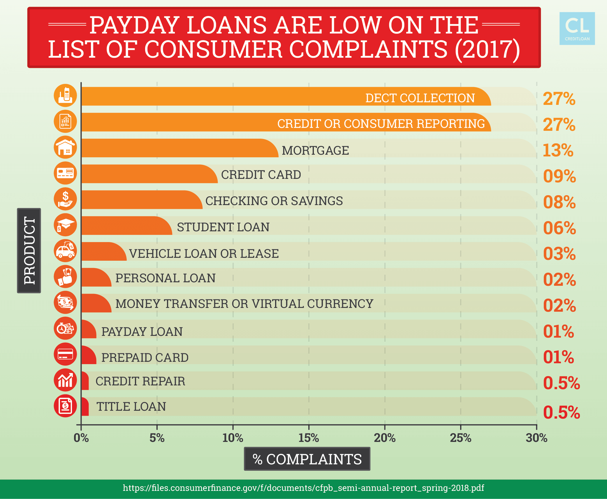 Payday Loans are Low on the List of Consumer Complaints