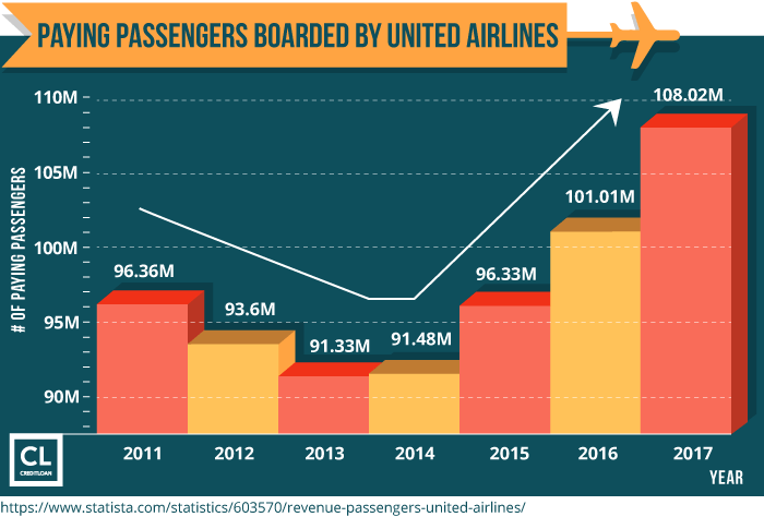 Paying Passengers Boarded By United Airlines from 2011-2017