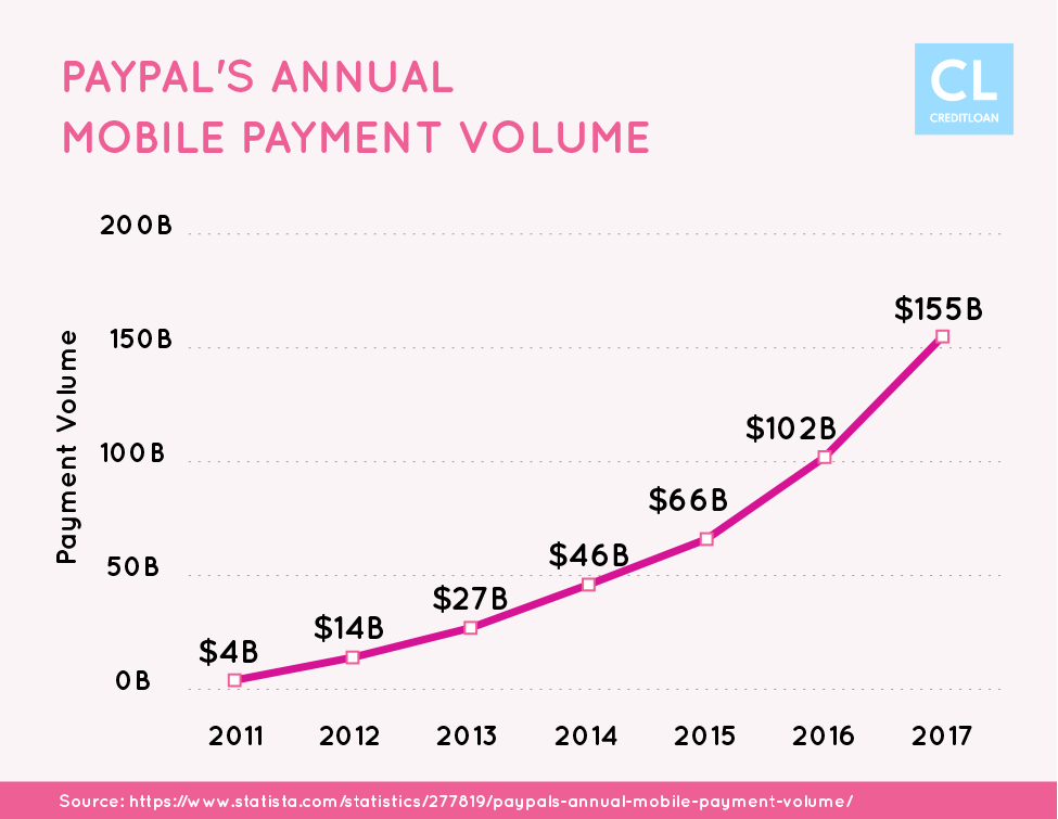 PayPal's Annual Mobile Payment Volume from 2011-2017