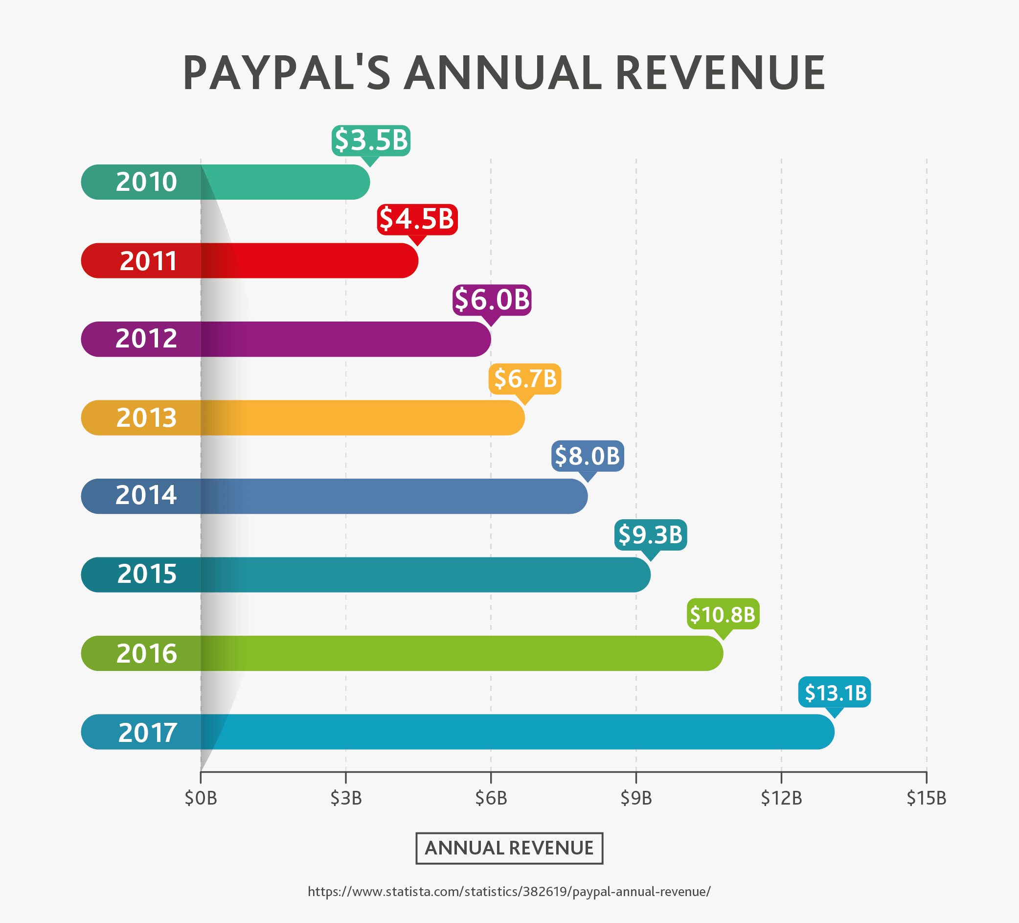PayPal's Annual Revenue