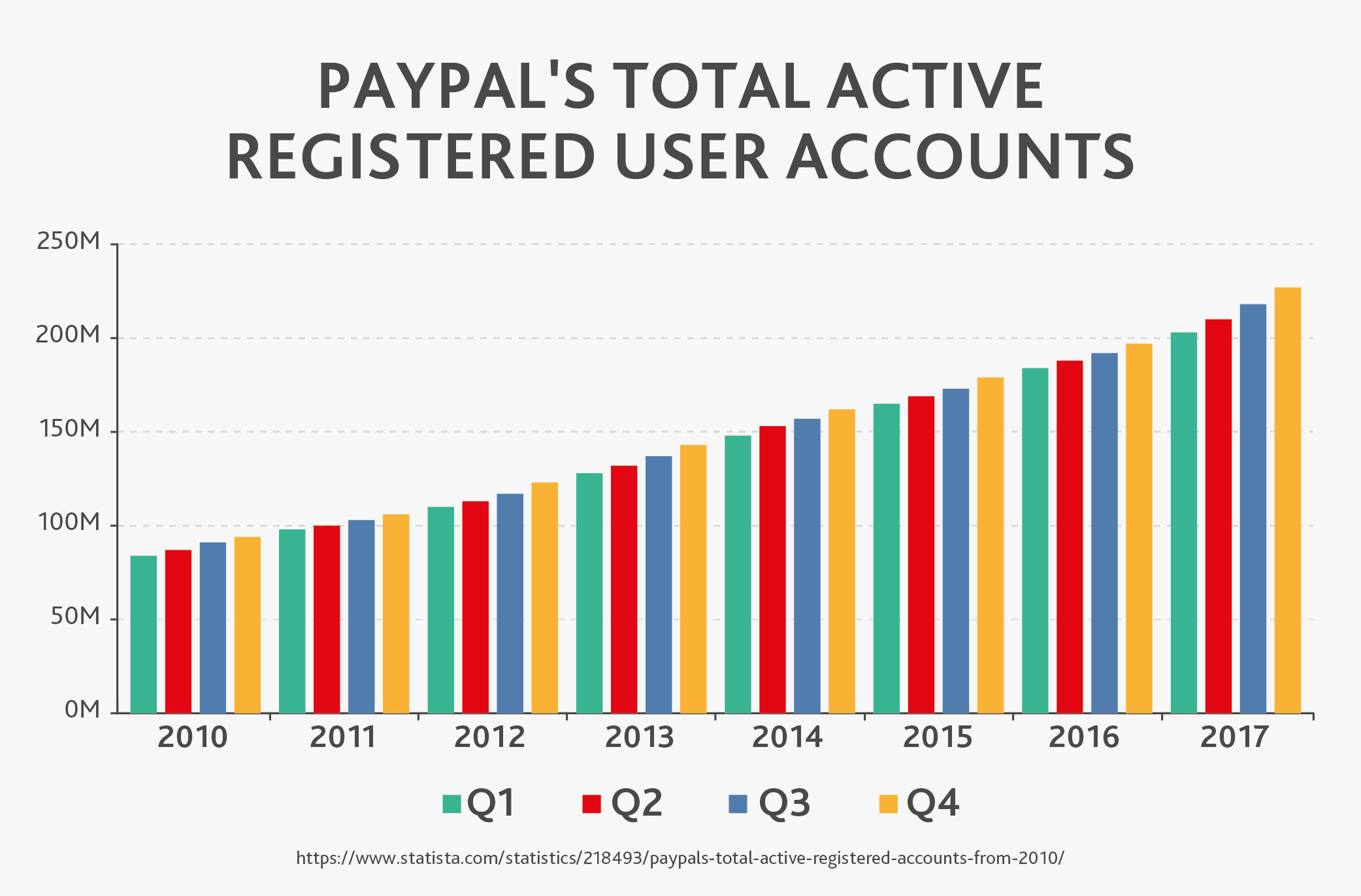 PayPal's Total Active Registered User Accounts