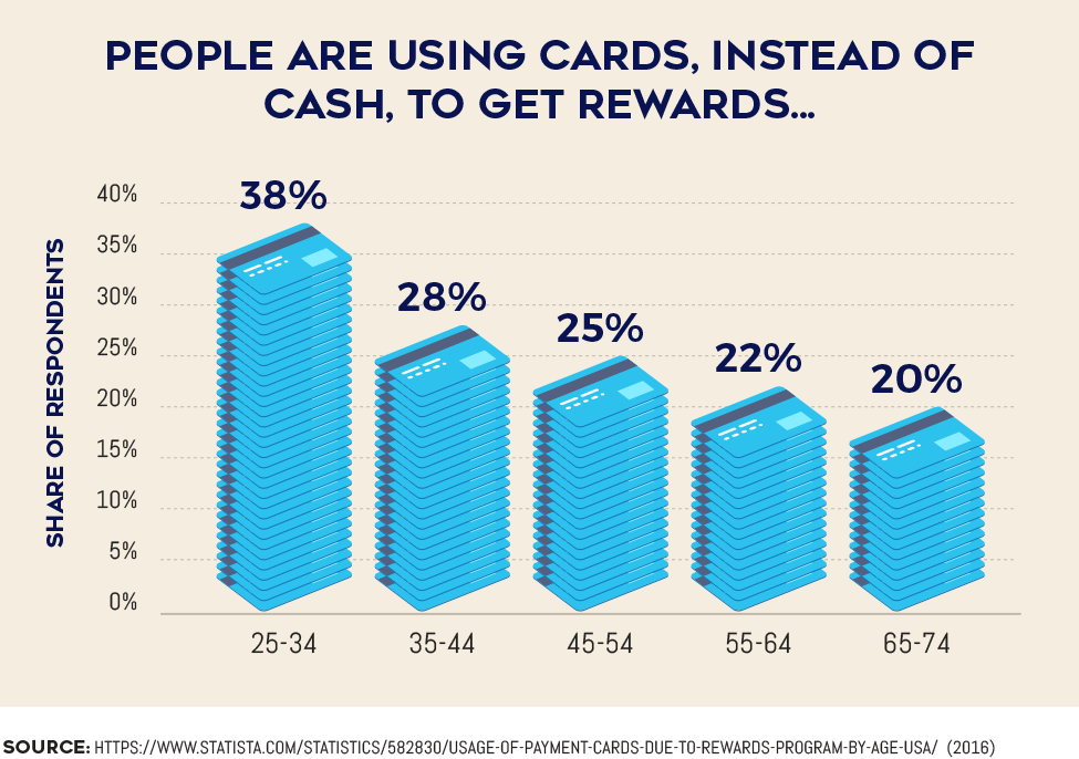 People are using cards, instead of cash, to get rewards...