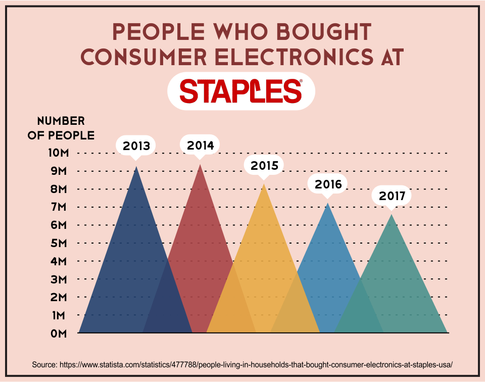 People Who Bought Consumer Electronics at Staples
