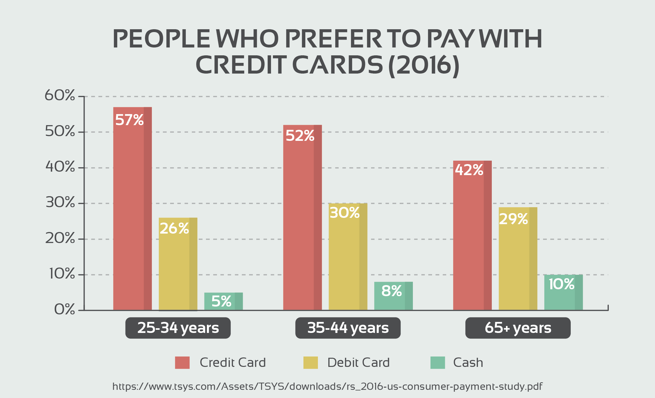 People Who Prefer to Pay With Credit Cards (2016)