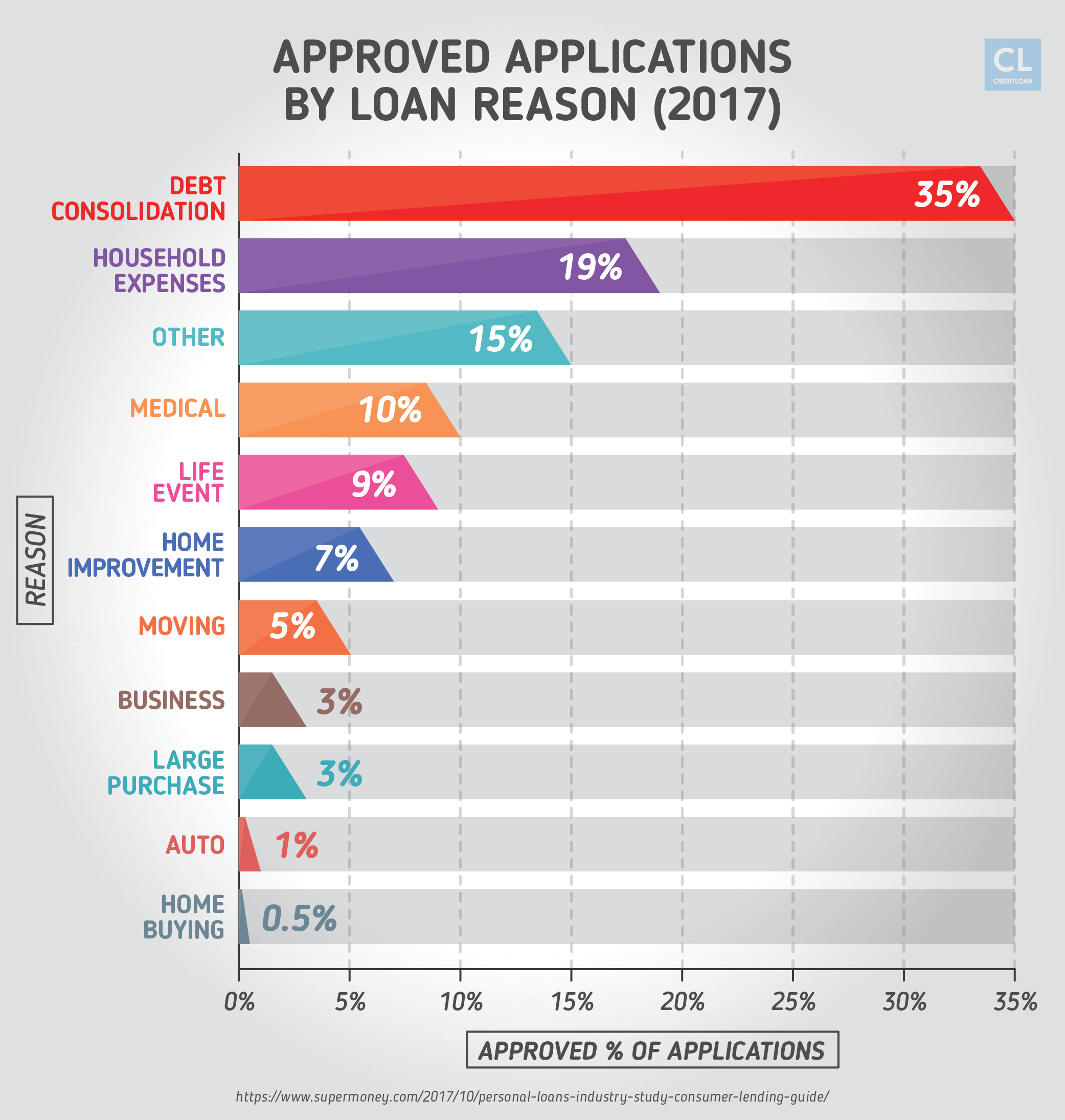 Percentage of Approved Loan Applications