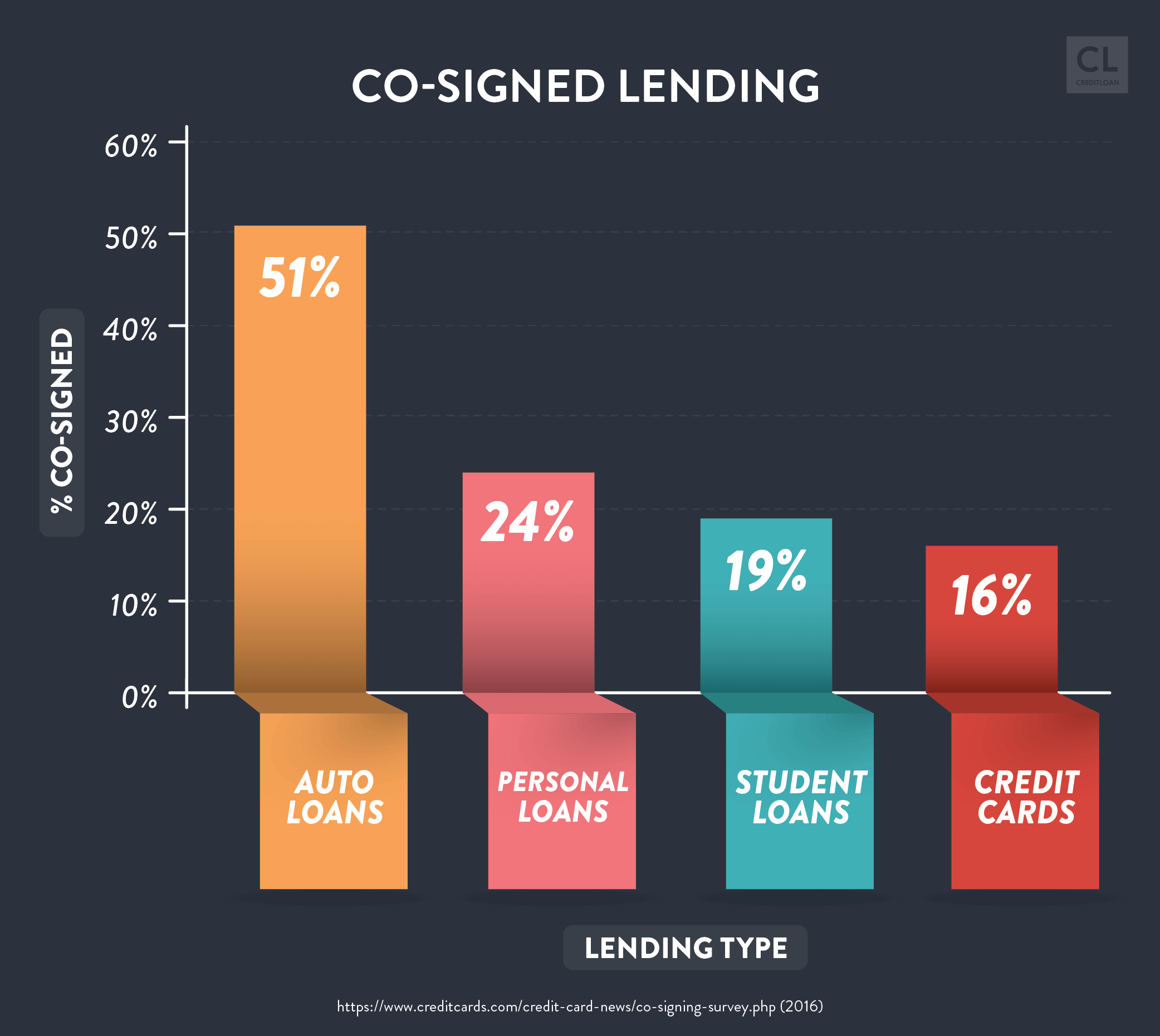 Percentage of Co-signed by Lending Type